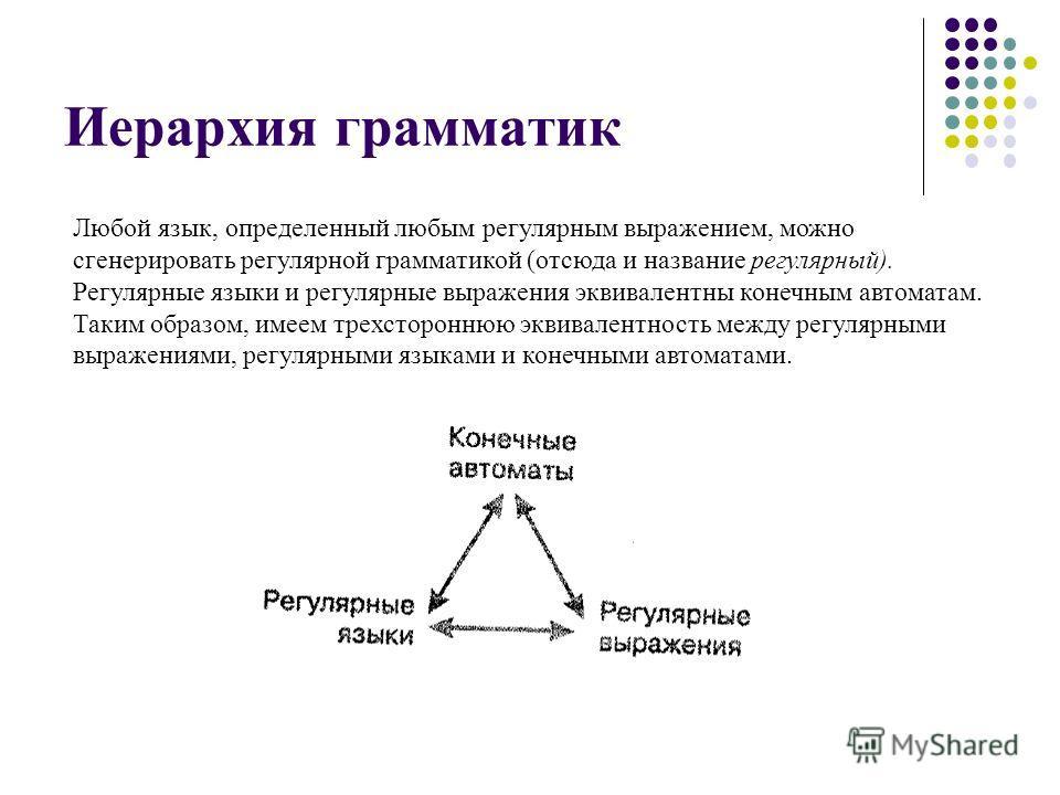 Иерархия грамматик Любой язык, определенный любым регулярным выражением, можно сгенерировать регулярной грамматикой (отсюда и название регулярный). Регулярные языки и регулярные выражения эквивалентны конечным автоматам. Таким образом, имеем трехстор