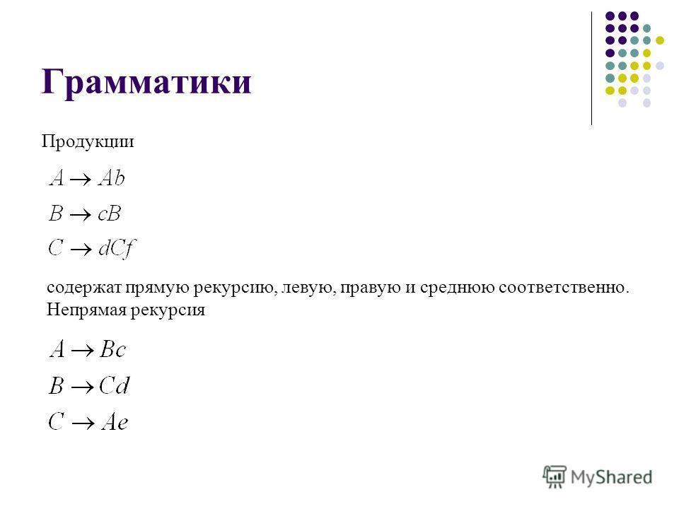 Грамматики Продукции содержат прямую рекурсию, левую, правую и среднюю соответственно. Непрямая рекурсия