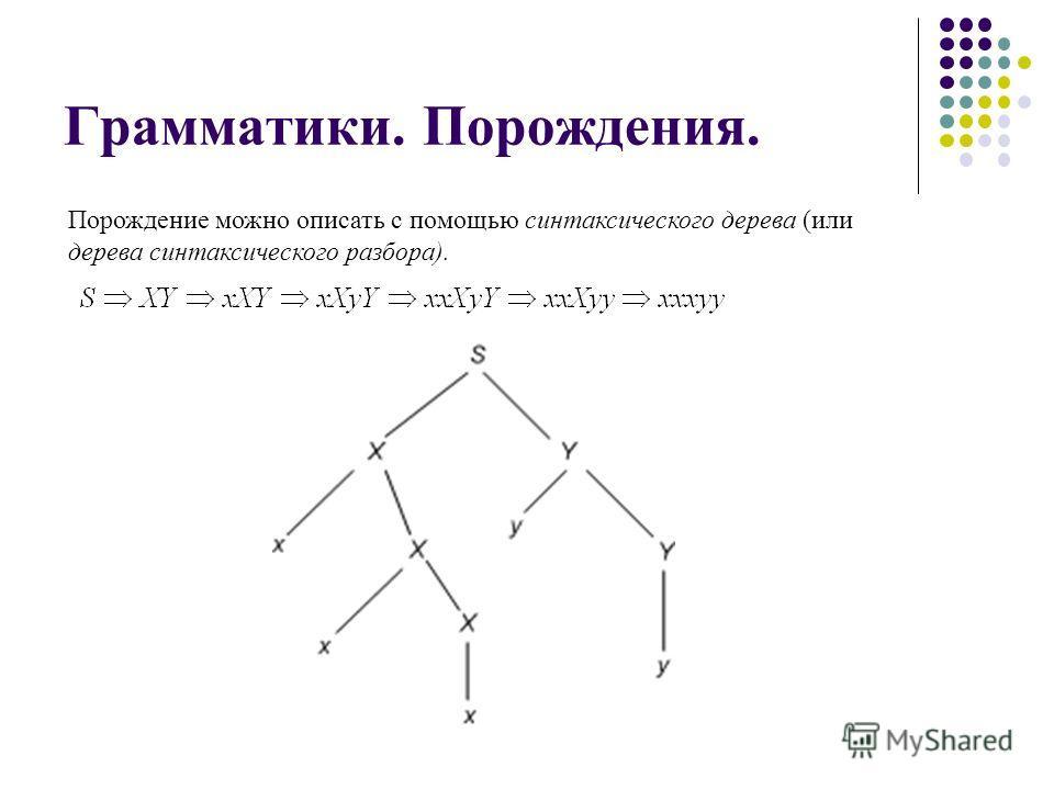 Грамматики. Порождения. Порождение можно описать с помощью синтаксического дерева (или дерева синтаксического разбора).