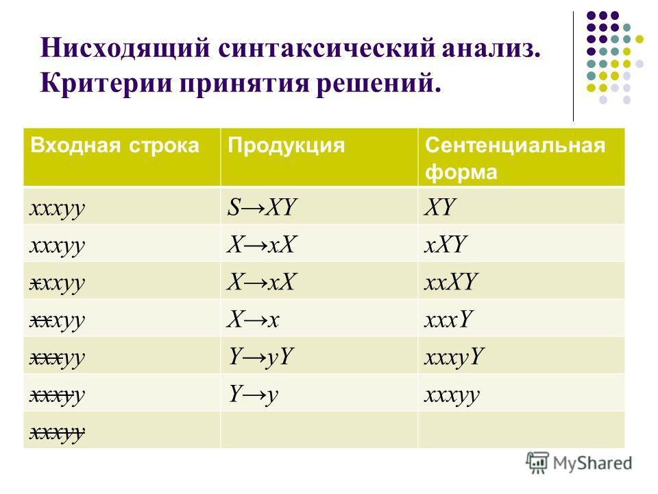 Нисходящий синтаксический анализ. Критерии принятия решений. Входная строкаПродукцияСентенциальная форма xxxyySXYXY xxxyyXxXxXY xxxyyXxXxxXY xxxyyXxxxxY xxxyyYyYxxxyY xxxyyYyxxxyy