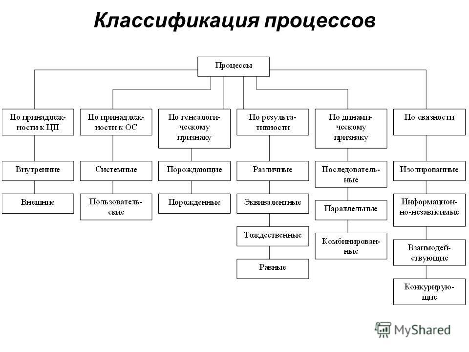Классификация процессов