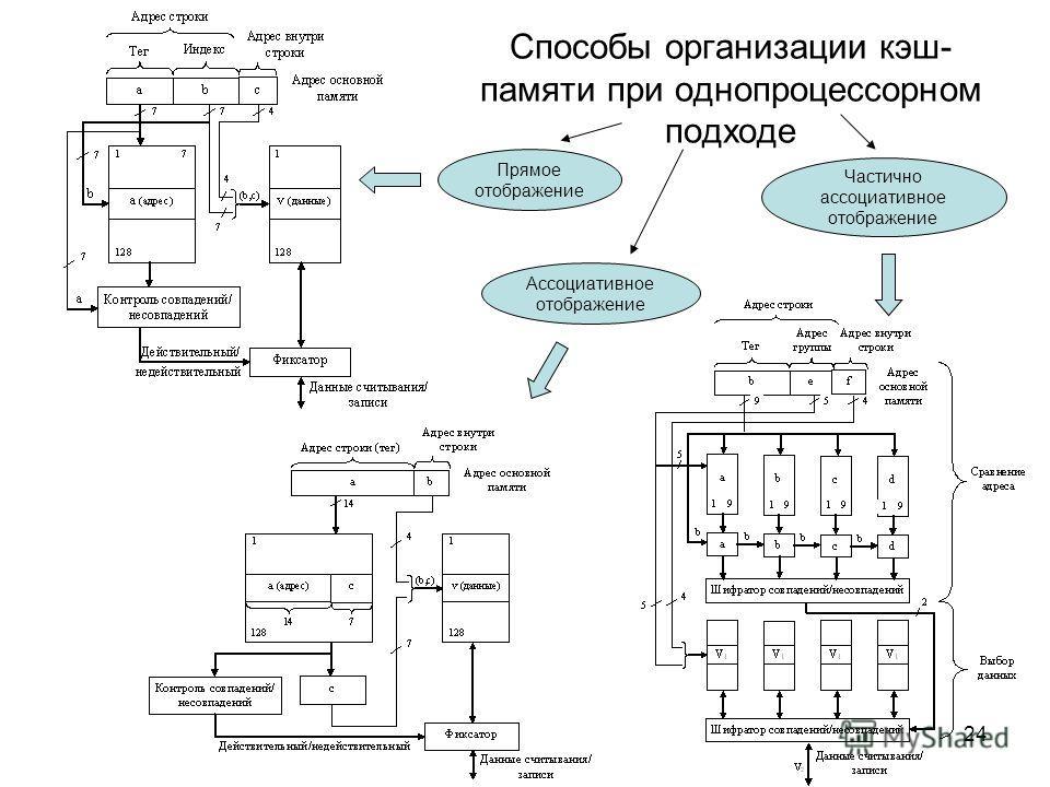 24 Способы организации кэш- памяти при однопроцессорном подходе Прямое отображение Ассоциативное отображение Частично ассоциативное отображение