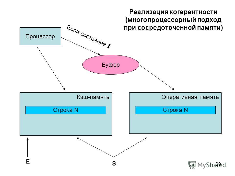 29 Реализация когерентности (многопроцессорный подход при сосредоточенной памяти) Процессор Кэш-памятьОперативная память Строка N E S Буфер Если состояние I