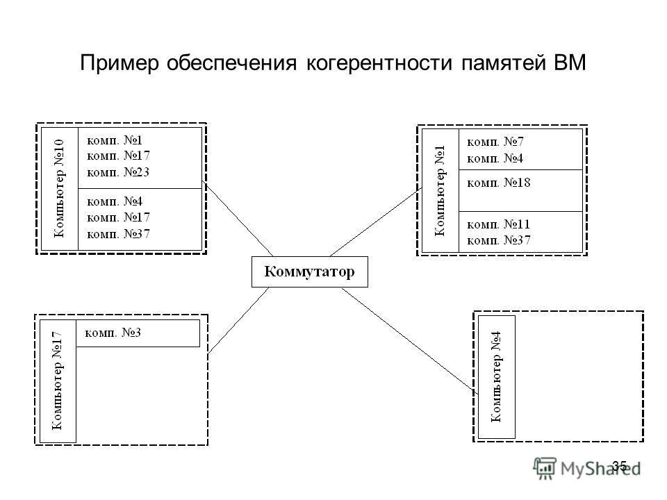 35 Пример обеспечения когерентности памятей ВМ