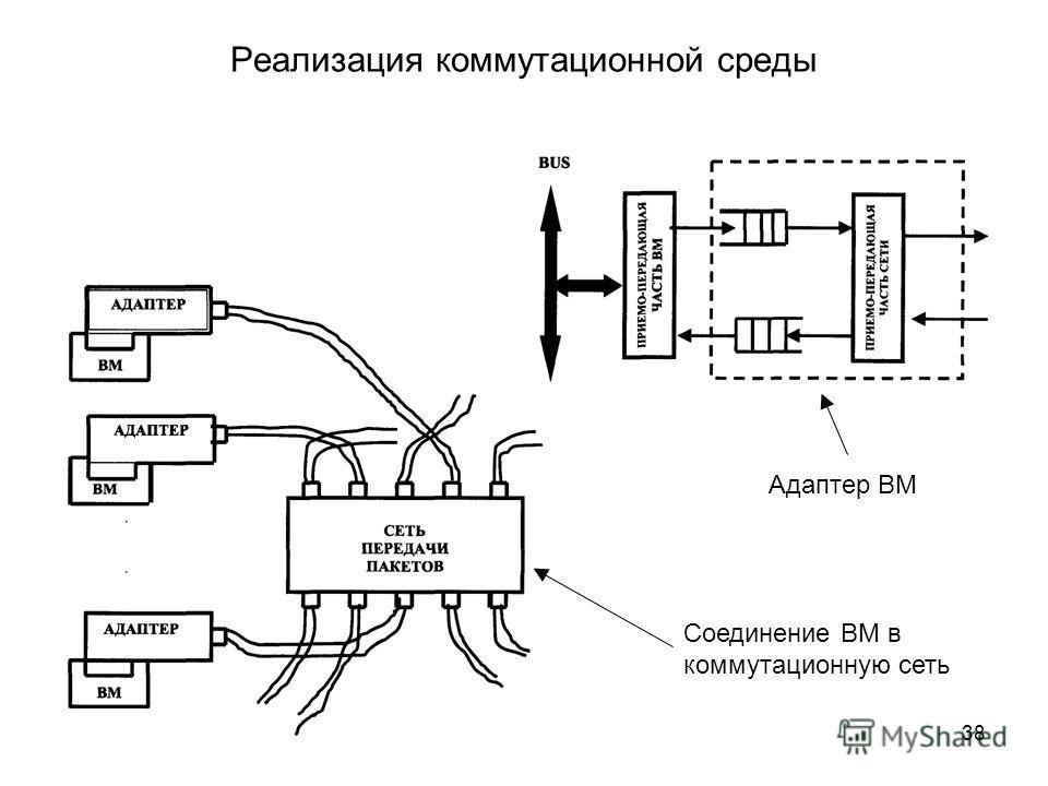 38 Реализация коммутационной среды Адаптер ВМ Соединение ВМ в коммутационную сеть