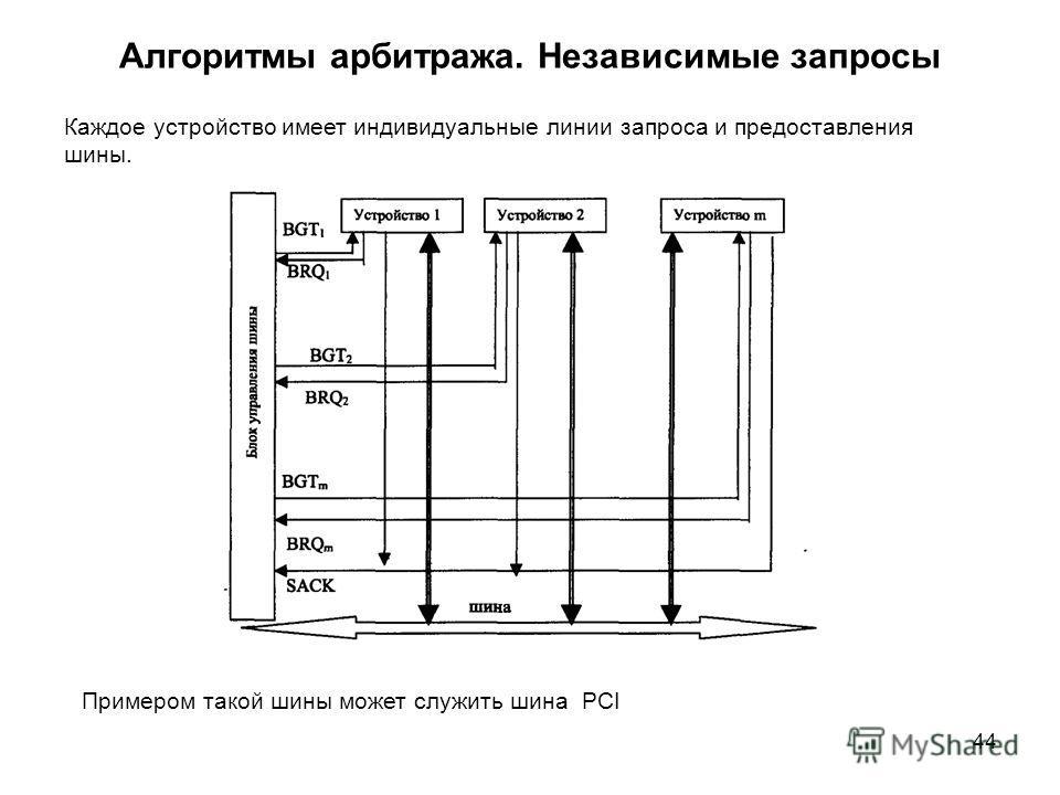 44 Алгоритмы арбитража. Независимые запросы Каждое устройство имеет индивидуальные линии запроса и предоставления шины. Примером такой шины может служить шина PCI