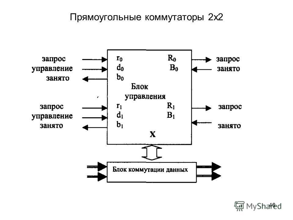 46 Прямоугольные коммутаторы 2х2