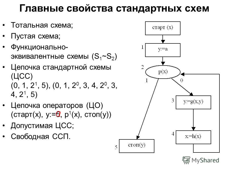 Главные свойства стандартных схем Тотальная схема; Пустая схема; Функционально- эквивалентные схемы (S 1 ~S 2 ) Цепочка стандартной схемы (ЦСС) (0, 1, 2 1, 5), (0, 1, 2 0, 3, 4, 2 0, 3, 4, 2 1, 5) Цепочка операторов (ЦО) (старт(х), y:=5, p 1 (x), сто