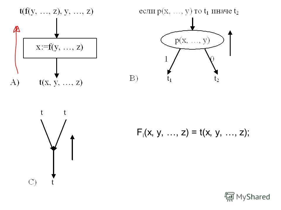 F i (x, y, …, z) = t(x, y, …, z);