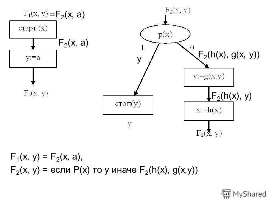 F 2 (x, a) =F 2 (x, a) y F 2 (h(x), y) F 2 (h(x), g(x, y)) F 1 (x, y) = F 2 (x, a), F 2 (x, y) = если P(x) то y иначе F 2 (h(x), g(x,y))