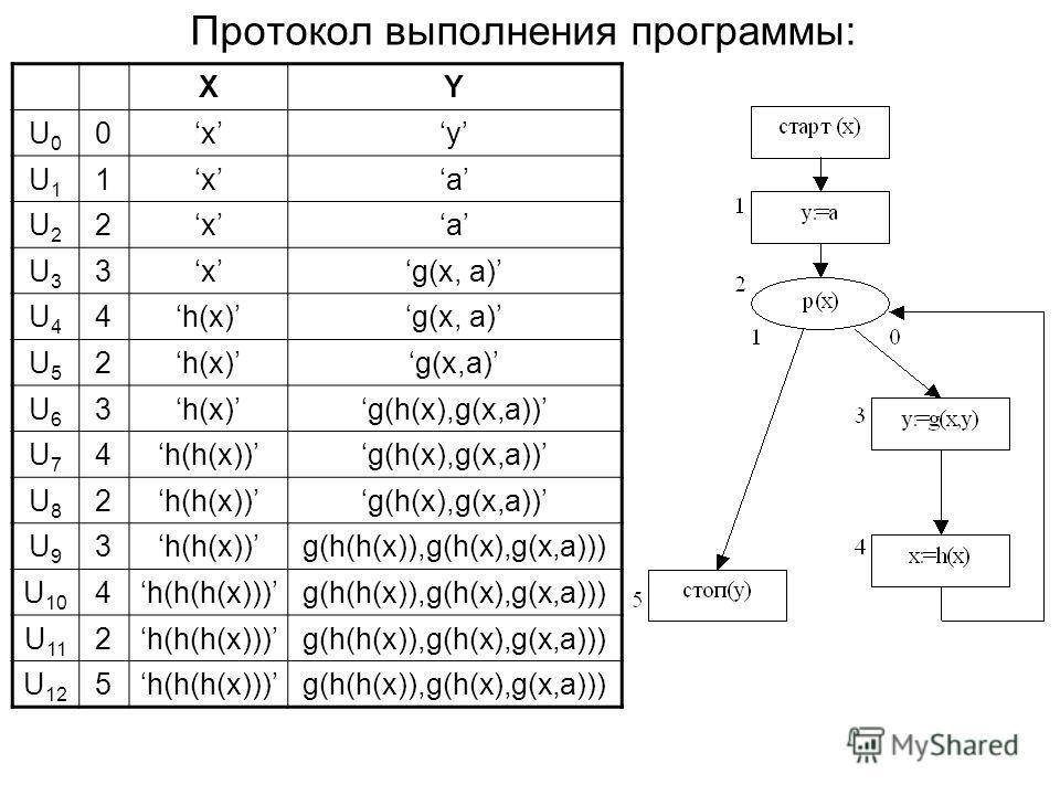 Протокол выполнения программы: