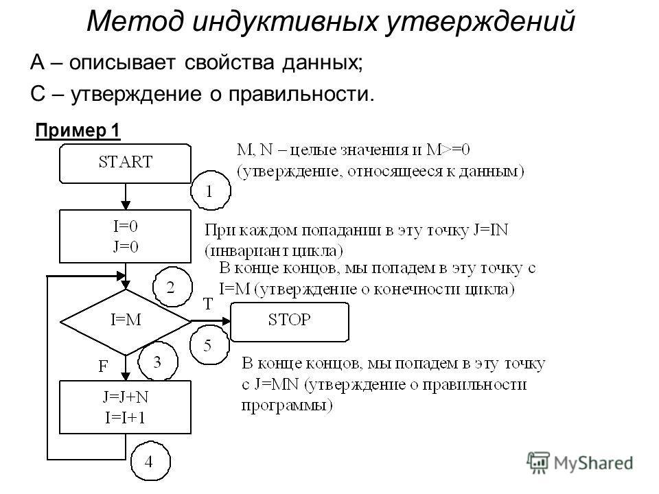 Метод индуктивных утверждений А – описывает свойства данных; С – утверждение о правильности. Пример 1