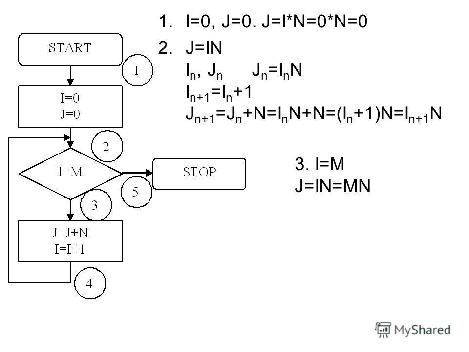 1.I=0, J=0. J=I*N=0*N=0 2.J=IN I n, J n J n =I n N I n+1 =I n +1 J n+1 =J n +N=I n N+N=(I n +1)N=I n+1 N 3. I=M J=IN=MN