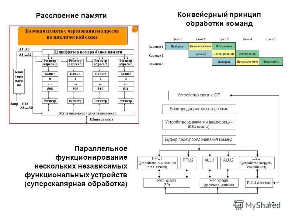 12 Расслоение памяти Конвейерный принцип обработки команд Параллельное функционирование нескольких независимых функциональных устройств (суперскалярная обработка)