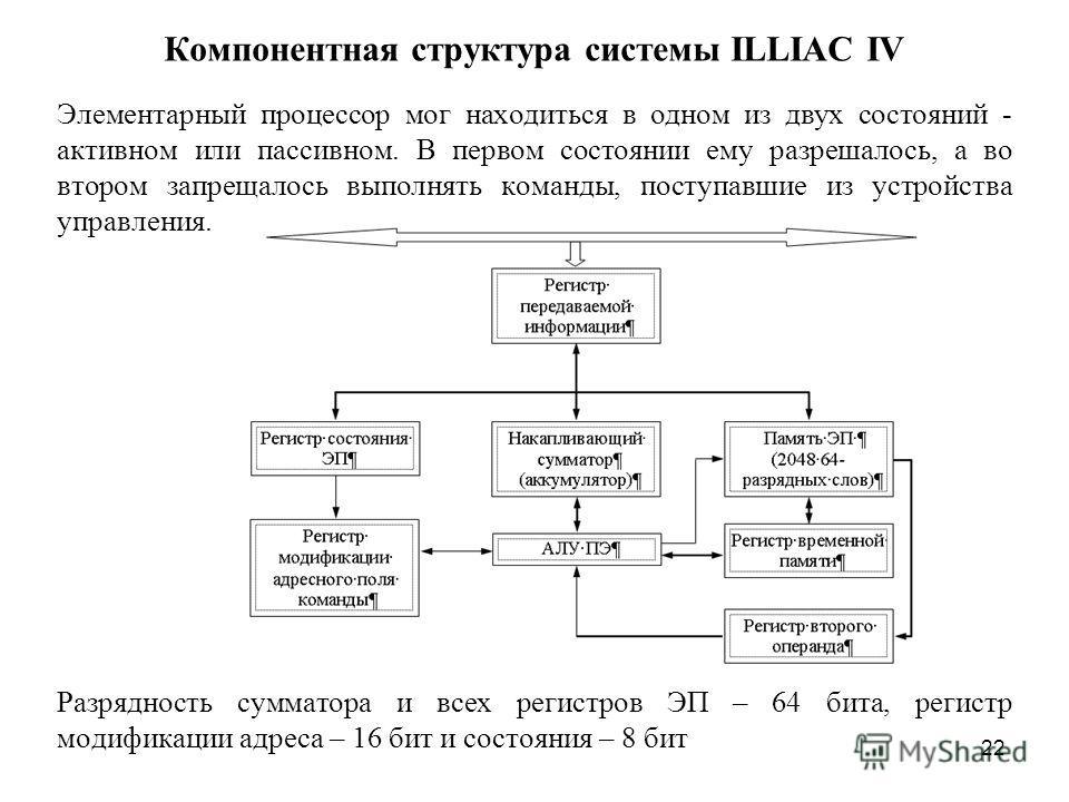 22 Компонентная структура системы ILLIAC IV Элементарный процессор мог находиться в одном из двух состояний - активном или пассивном. В первом состоянии ему разрешалось, а во втором запрещалось выполнять команды, поступавшие из устройства управления.
