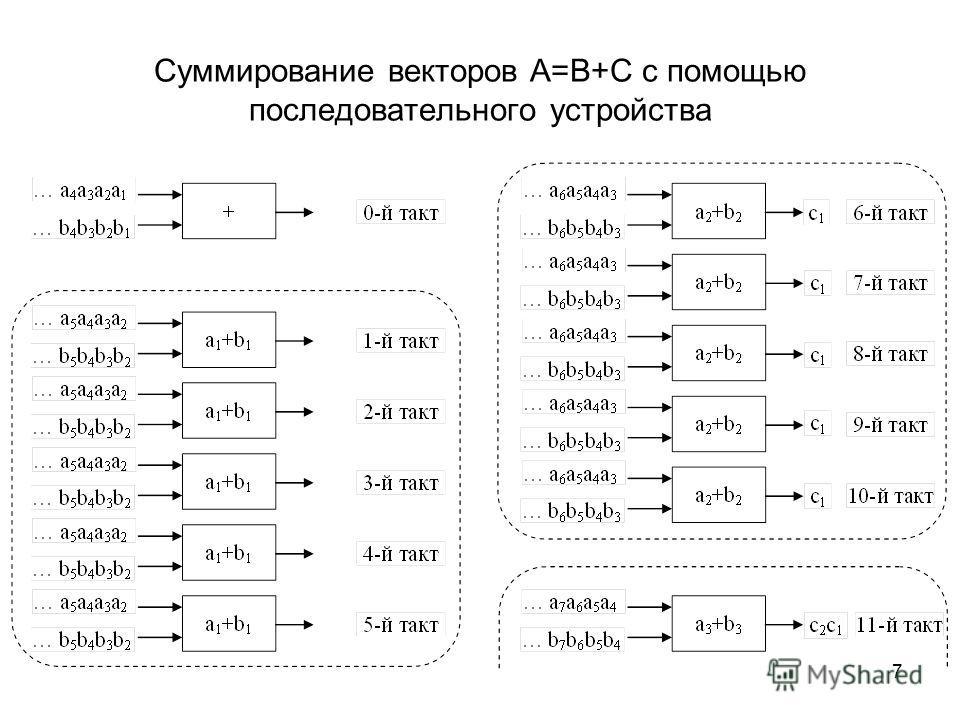 7 Суммирование векторов A=B+C с помощью последовательного устройства