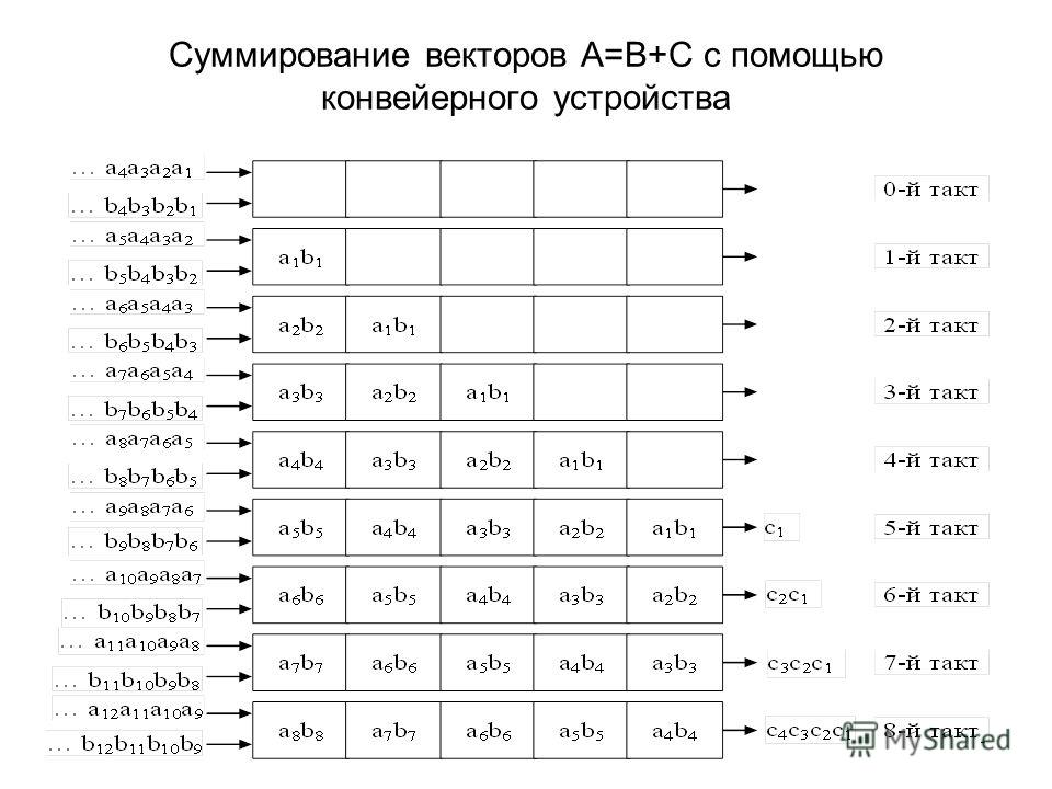 9 Суммирование векторов A=B+C с помощью конвейерного устройства