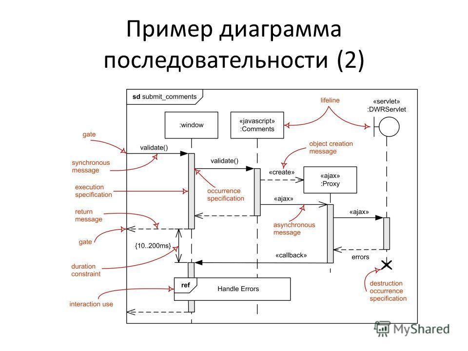 Пример диаграмма последовательности (2)