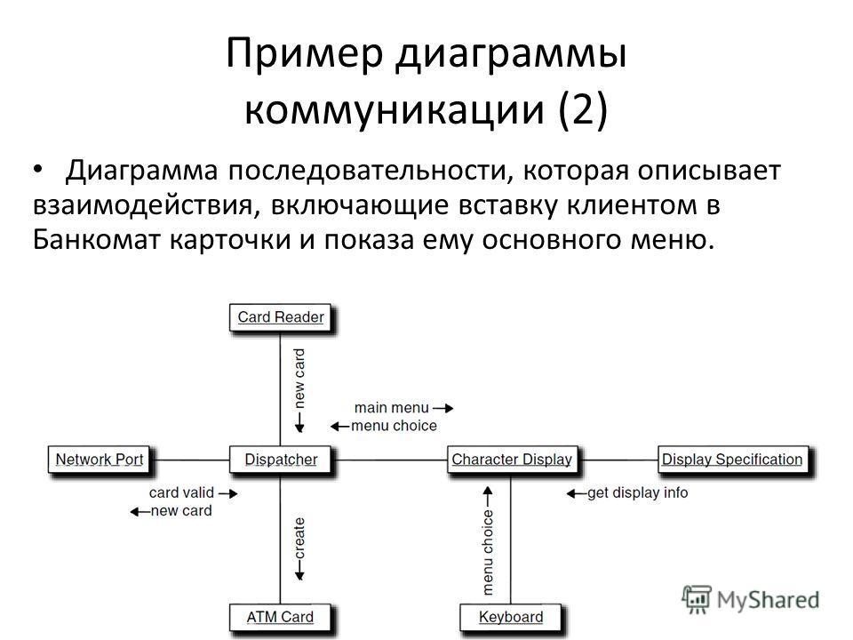 Пример диаграммы коммуникации (2) Диаграмма последовательности, которая описывает взаимодействия, включающие вставку клиентом в Банкомат карточки и показа ему основного меню.