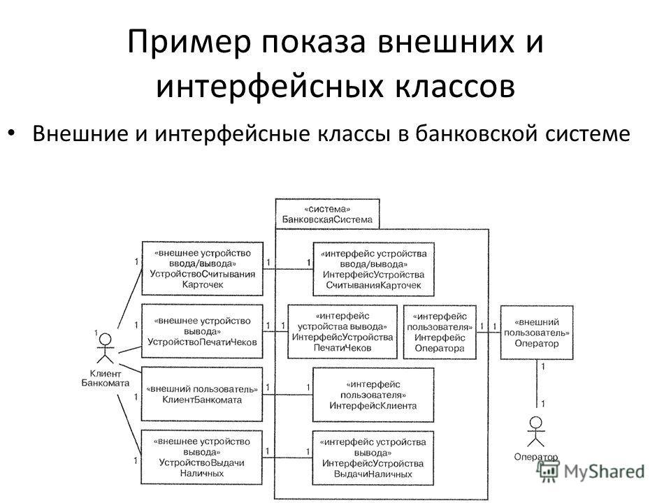 Пример показа внешних и интерфейсных классов Внешние и интерфейсные классы в банковской системе