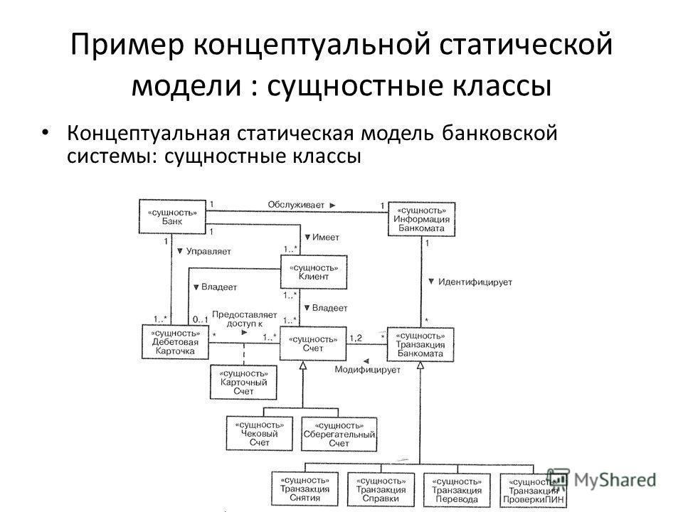 Пример концептуальной статической модели : сущностные классы Концептуальная статическая модель банковской системы: сущностные классы