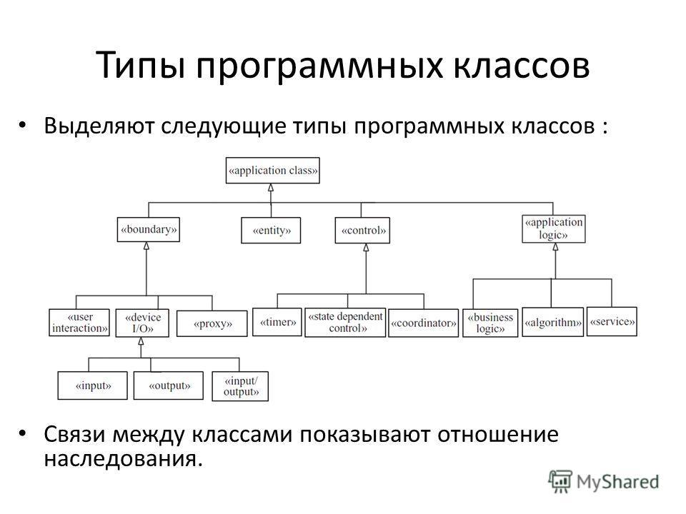 Типы программных классов Выделяют следующие типы программных классов : Связи между классами показывают отношение наследования.