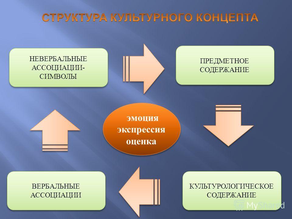 эмоция экспрессия оценка эмоция экспрессия оценка КУЛЬТУРОЛОГИЧЕСКОЕ СОДЕРЖАНИЕ ВЕРБАЛЬНЫЕ АССОЦИАЦИИ ПРЕДМЕТНОЕ СОДЕРЖАНИЕ НЕВЕРБАЛЬНЫЕ АССОЦИАЦИИ- СИМВОЛЫ