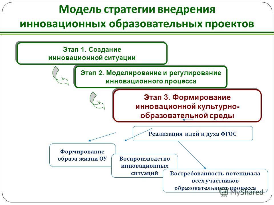 Модель стратегии внедрения инновационных образовательных проектов Этап 1. Создание инновационной ситуации Этап 1. Создание инновационной ситуации Этап 2. Моделирование и регулирование инновационного процесса Этап 3. Формирование инновационной культур