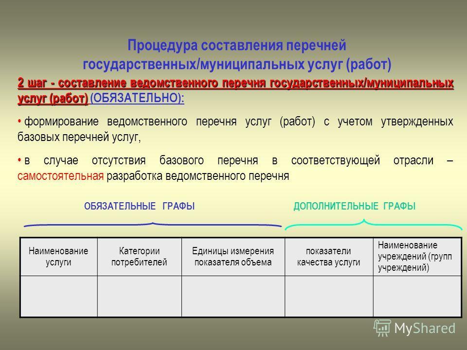 Процедура составления перечней государственных/муниципальных услуг (работ) 2 шаг - составление ведомственного перечня государственных/муниципальных услуг (работ) 2 шаг - составление ведомственного перечня государственных/муниципальных услуг (работ) (