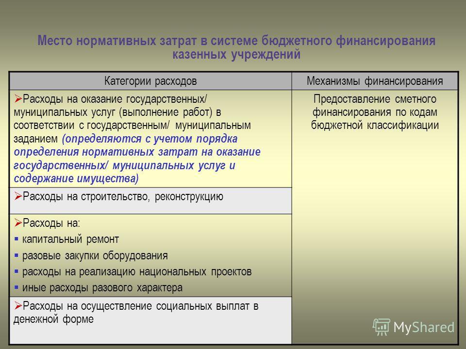 Место нормативных затрат в системе бюджетного финансирования казенных учреждений Категории расходовМеханизмы финансирования Расходы на оказание государственных/ муниципальных услуг (выполнение работ) в соответствии с государственным/ муниципальным за