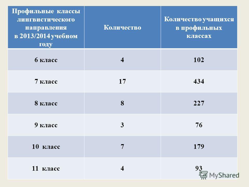 Профильные классы лингвистического направления в 2013/2014 учебном году Количество Количество учащихся в профильных классах 6 класс4102 7 класс17434 8 класс8227 9 класс376 10 класс7179 11 класс493