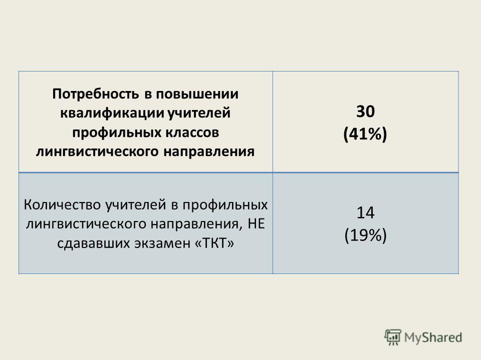 Потребность в повышении квалификации учителей профильных классов лингвистического направления 30 (41%) Количество учителей в профильных лингвистического направления, НЕ сдававших экзамен «ТКТ» 14 (19%)