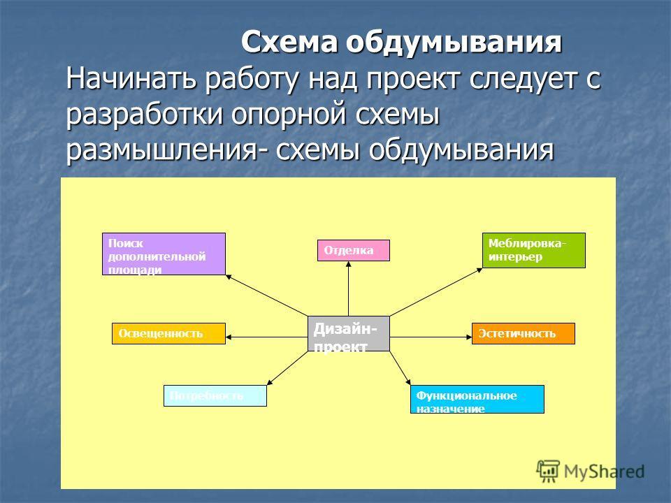 Схема обдумывания Начинать работу над проект следует с разработки опорной схемы размышления- схемы обдумывания Схема обдумывания Начинать работу над проект следует с разработки опорной схемы размышления- схемы обдумывания Дизайн- проект Поиск дополни