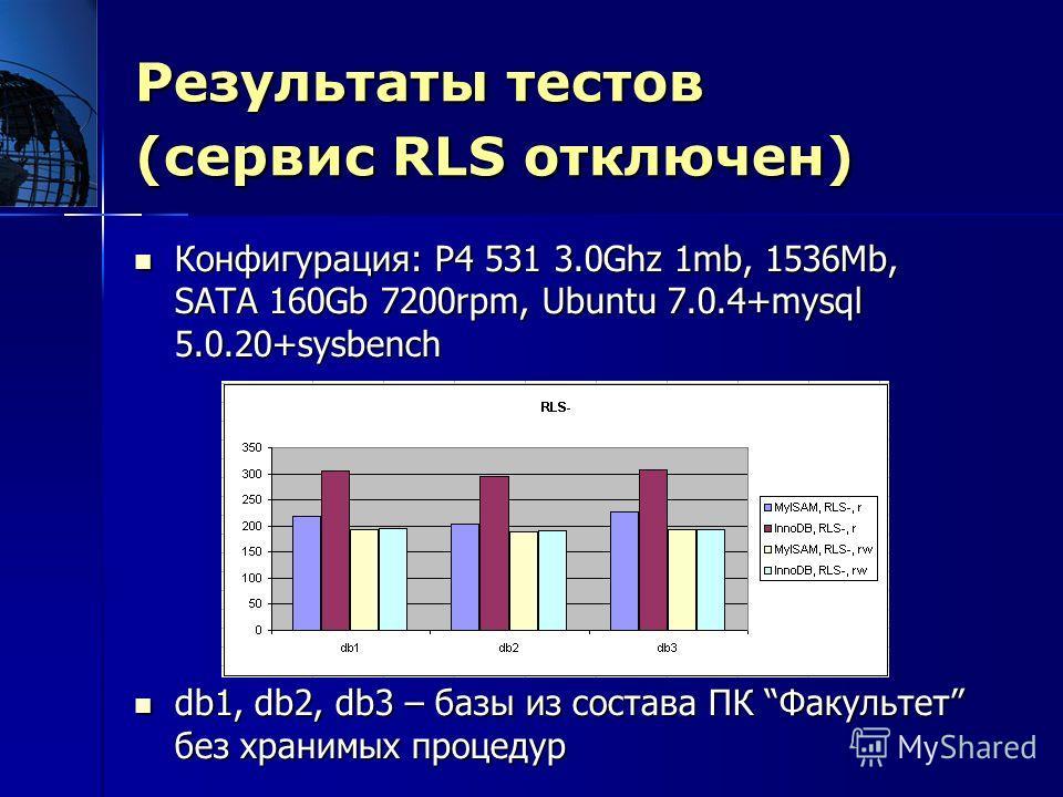 Результаты тестов (сервис RLS отключен) Результаты тестов (сервис RLS отключен) Конфигурация: P4 531 3.0Ghz 1mb, 1536Mb, SATA 160Gb 7200rpm, Ubuntu 7.0.4+mysql 5.0.20+sysbench Конфигурация: P4 531 3.0Ghz 1mb, 1536Mb, SATA 160Gb 7200rpm, Ubuntu 7.0.4+