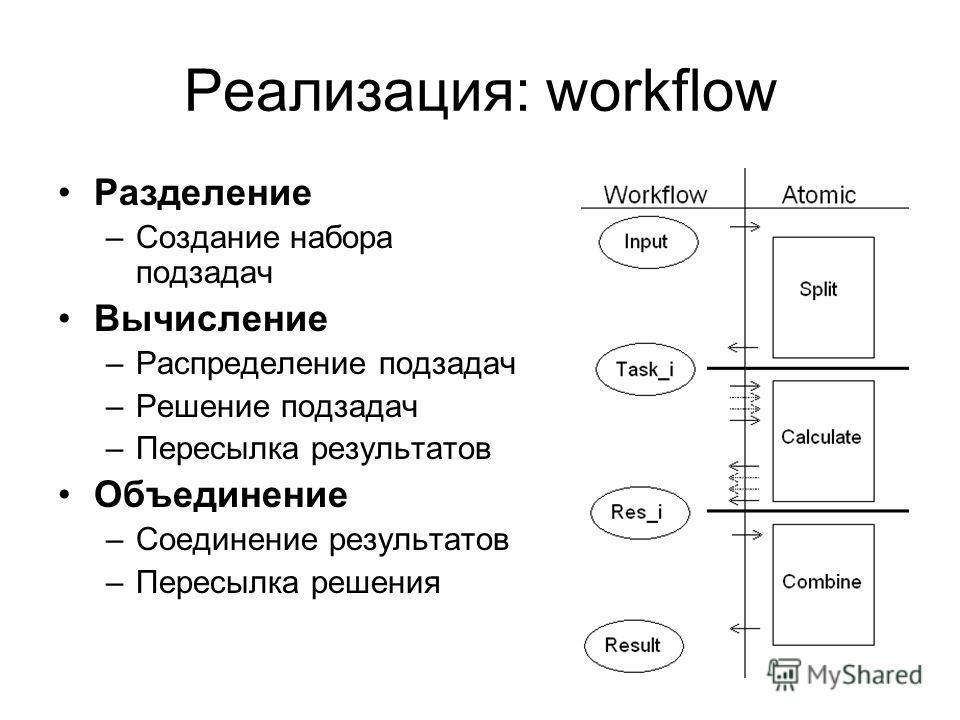 Реализация: workflow Разделение –Создание набора подзадач Вычисление –Распределение подзадач –Решение подзадач –Пересылка результатов Объединение –Соединение результатов –Пересылка решения
