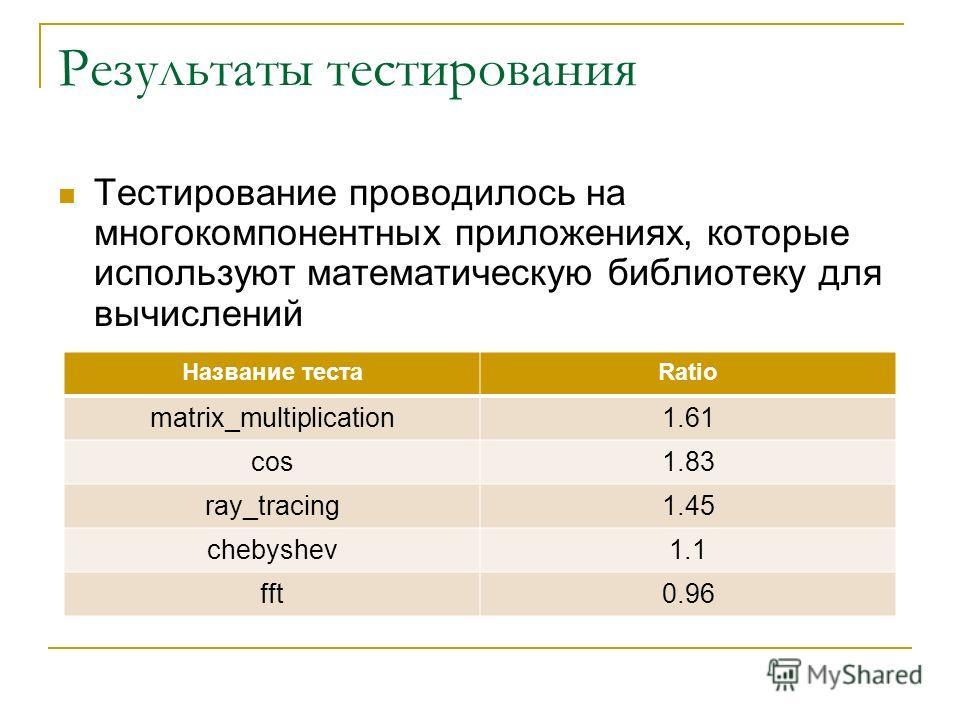 Результаты тестирования Тестирование проводилось на многокомпонентных приложениях, которые используют математическую библиотеку для вычислений Название тестаRatio matrix_multiplication1.61 cos1.83 ray_tracing1.45 chebyshev1.1 fft0.96