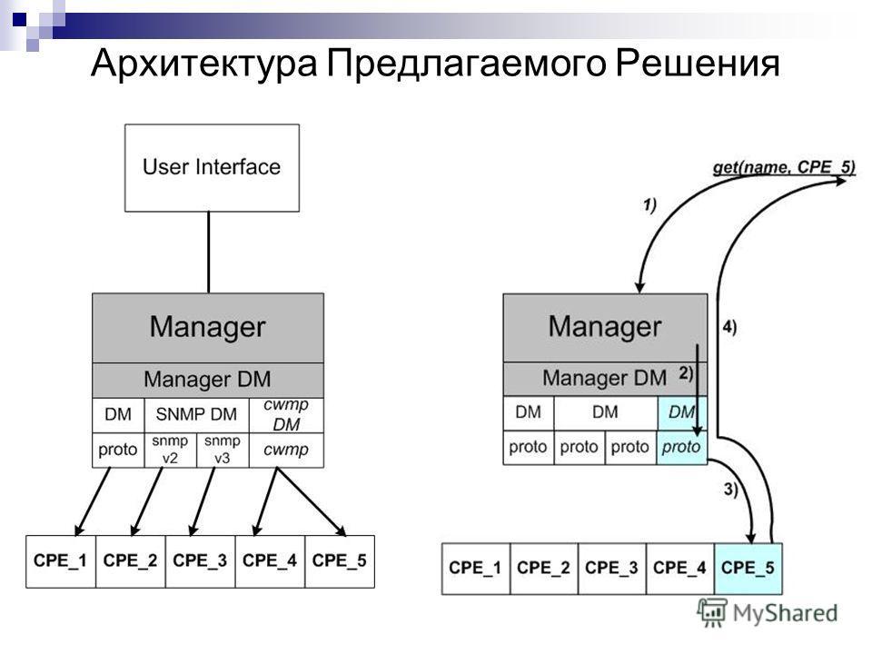 Архитектура Предлагаемого Решения