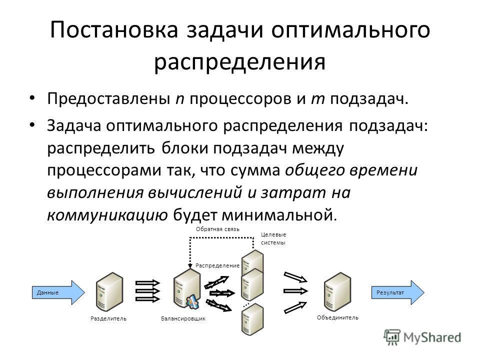 Постановка задачи оптимального распределения Предоставлены n процессоров и m подзадач. Задача оптимального распределения подзадач: распределить блоки подзадач между процессорами так, что сумма общего времени выполнения вычислений и затрат на коммуник