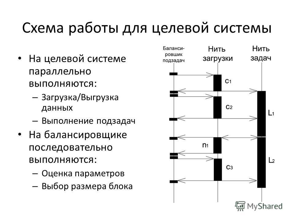 Схема работы для целевой системы На целевой системе параллельно выполняются: – Загрузка/Выгрузка данных – Выполнение подзадач На балансировщике последовательно выполняются: – Оценка параметров – Выбор размера блока