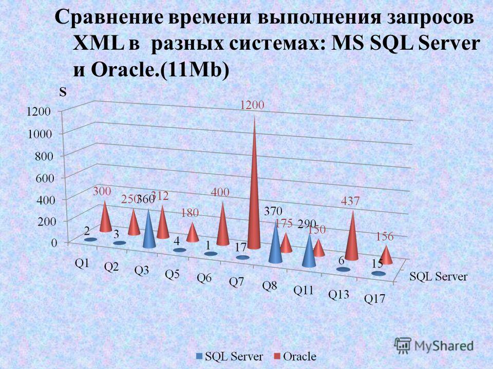 Сравнение времени выполнения запросов XML в разных системах: MS SQL Server и Oracle.(11Mb) S