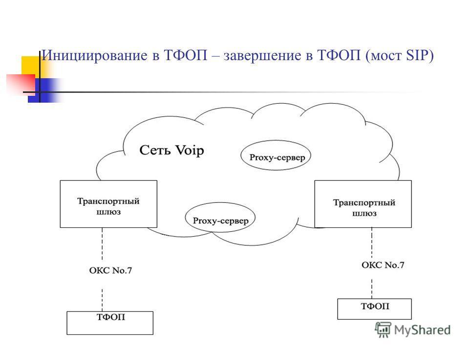 Инициирование в ТФОП – завершение в ТФОП (мост SIP)