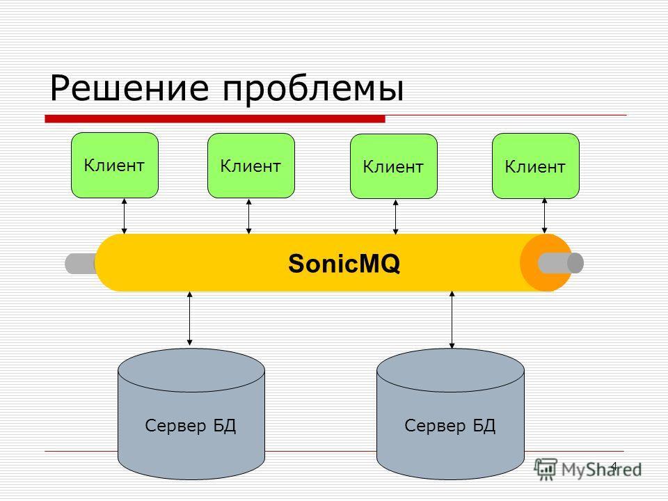 4 Решение проблемы Сервер БД Клиент SonicMQ