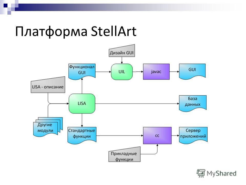 Платформа StellArt
