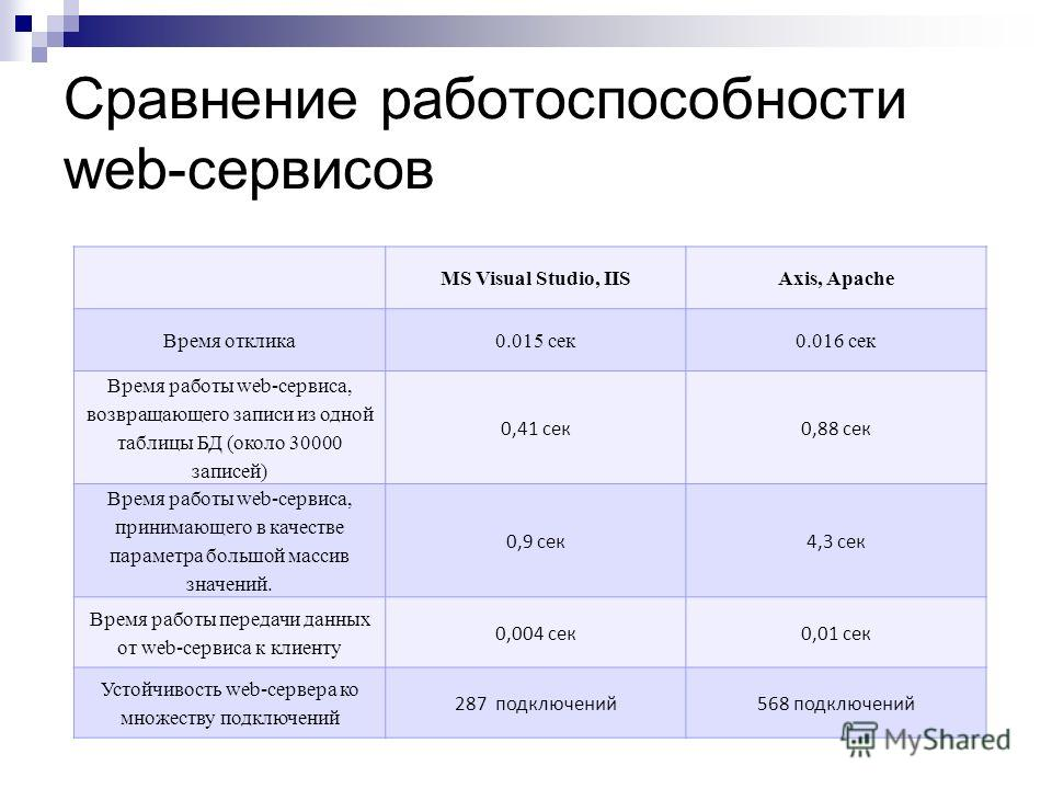 Сравнение работоспособности web-сервисов MS Visual Studio, IISAxis, Apache Время отклика0.015 сек0.016 сек Время работы web-сервиса, возвращающего записи из одной таблицы БД (около 30000 записей) 0,41 сек0,88 сек Время работы web-сервиса, принимающег