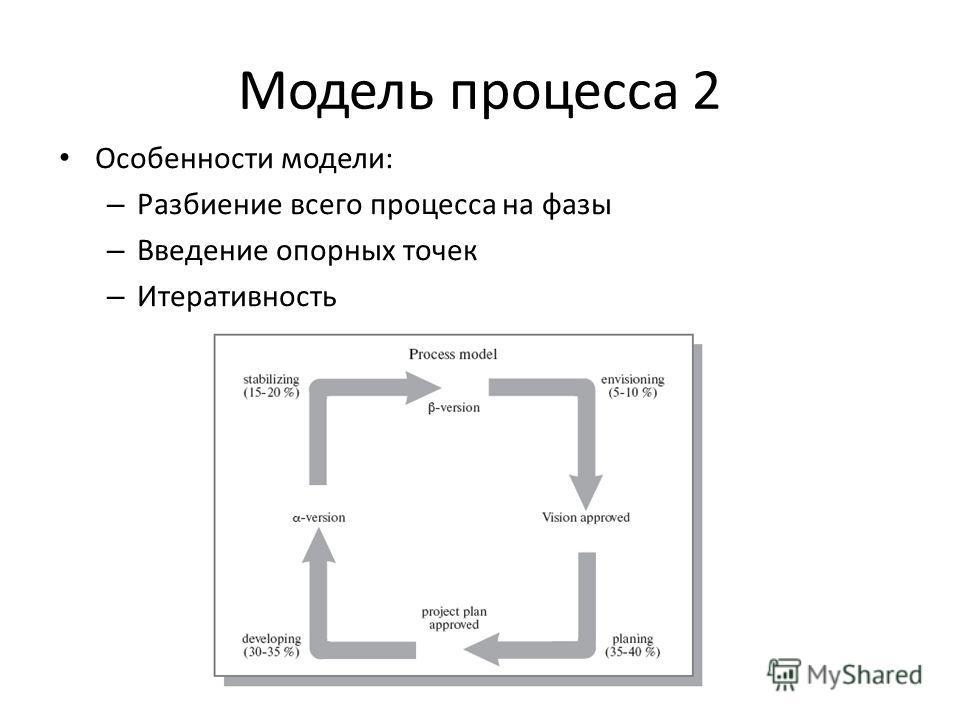Модель процесса 2 Особенности модели: – Разбиение всего процесса на фазы – Введение опорных точек – Итеративность