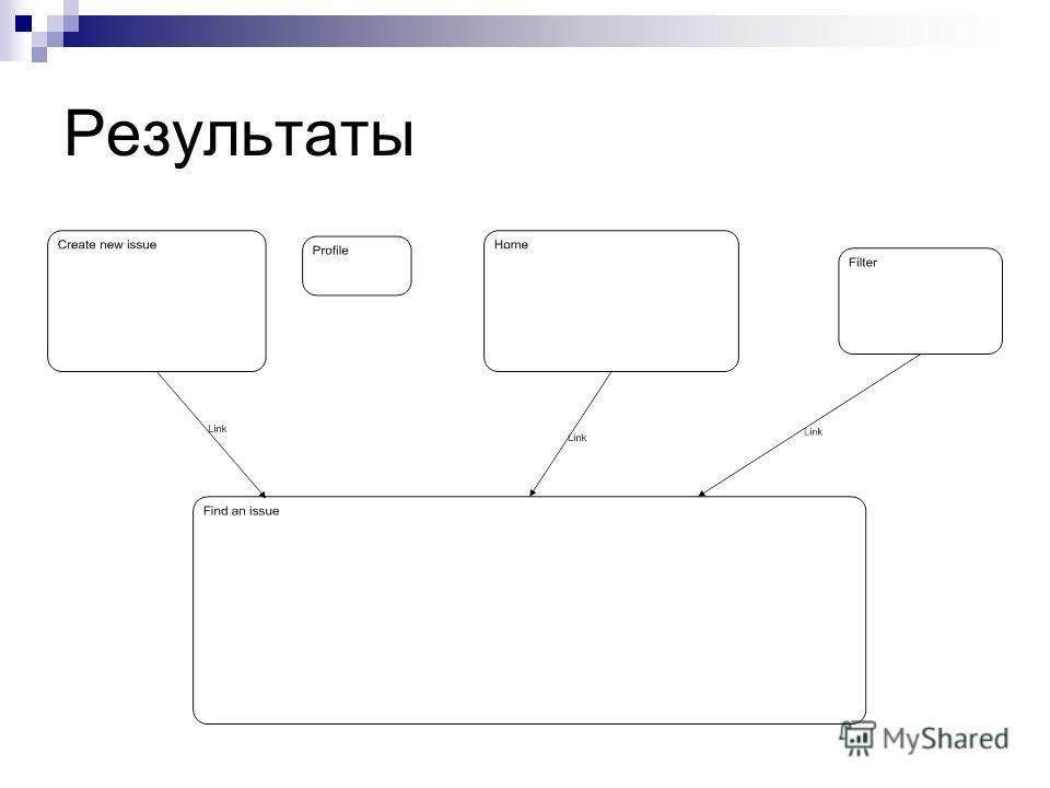 Презентация на тему Язык декомпозиции гипертекстовых моделей  Результаты