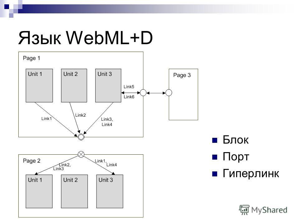 Язык WebML+D Блок Порт Гиперлинк