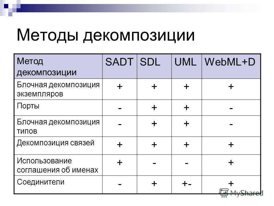 Методы декомпозиции Метод декомпозиции SADTSDLUMLWebML+D Блочная декомпозиция экземпляров ++++ Порты -++- Блочная декомпозиция типов -++- Декомпозиция связей ++++ Использование соглашения об именах +--+ Соединители -++-+