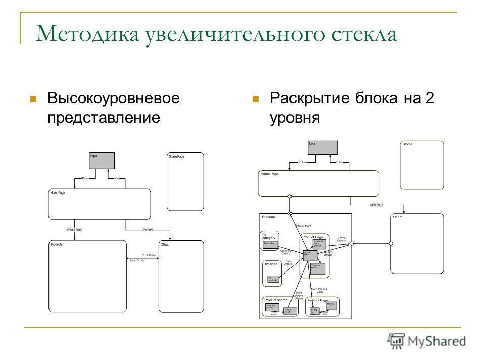 Методика увеличительного стекла Высокоуровневое представление Раскрытие блока на 2 уровня