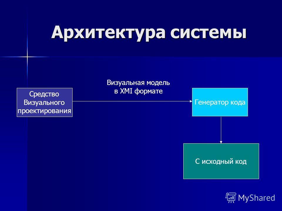 Архитектура системы Средство Визуального проектирования Генератор кода C исходный код Визуальная модель в XMI формате